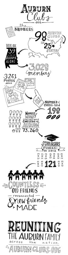Check out this hand-drawn infographic about Auburn Clubs! It's got everything: from the number of photos uploaded to the number of wings consumed while cheering on Auburn!
