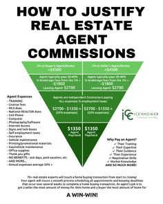 Use this infographic to show how real estate agent commissions are typically broken down to help justify charging a full commission and keep clients informed about how commission dollars are spent. Real Estate Business Plan, Real Estate Career, Real Estate Leads, Selling Real Estate, Real Estate Tips, Real Estate Investing, Real Estate Quotes, Real Estate Humor, Real Estate Training
