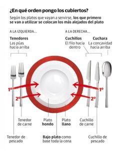 C mo colocar los cubiertos despu s de comer las reglas de for Orden de los cubiertos en la mesa