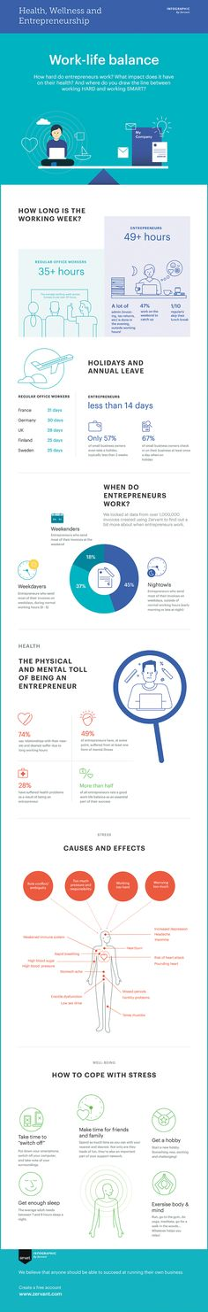 Maintaining a healthy work-life balance can be challenging when you're an entrepreneur. Check out this infographic to learn more about the habits of entrepreneurs and what their work-life balance looks like. Invoice Template, Templates, Cause And Effect, Work Life Balance, Entrepreneurship, Infographic, Stress, How To Apply, Learning