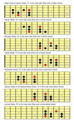 In my previous column, we explored how you could visualize four seemingly separate scales as one unified concept. To illustrate this point, I used the major scale to produce the major pentatonic, the natural minor and the minor pentatonic scales. Music Theory Guitar, Jazz Guitar, Music Guitar, Playing Guitar, Acoustic Guitar, Guitar Solo, Guitar Scales Charts, Guitar Chords And Scales, Guitar Chord Chart