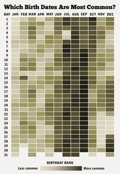 Funny pictures about The Most Common Birth Dates. Oh, and cool pics about The Most Common Birth Dates. Also, The Most Common Birth Dates photos. Most Common Birthday, Magazine Cosmopolitan, Heat Map, Popular Birthdays, It's Your Birthday, Happy Birthday, Birthday Dates, Birthday Stuff, Birthday Wishes