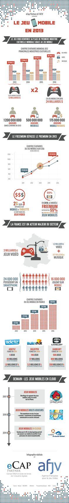 Infographie Jeux Mobiles 2013  AFJV  eCap Partner
