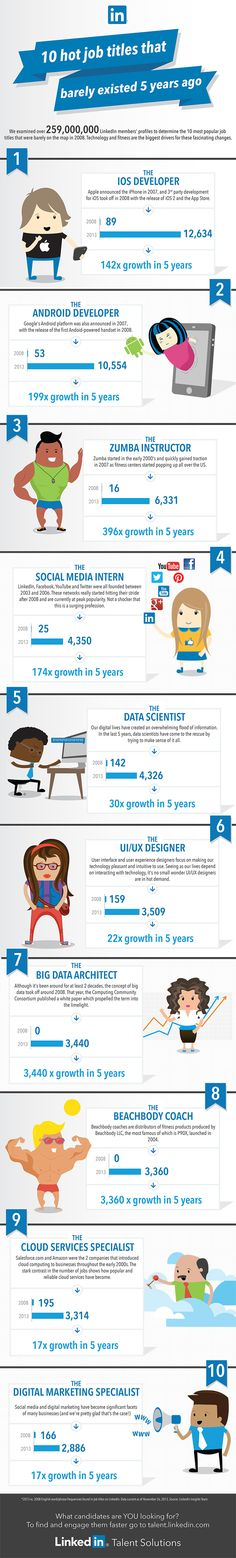 10 Hot #Job Titles That Barely Exist 5 Years Ago #infographic #career #tech
