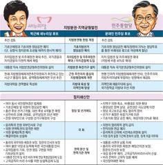 2.19 [박근혜-문재인 대선공약 비교] 정치 쇄신안·지방분권