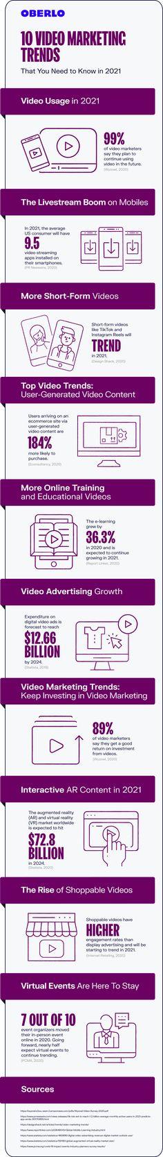 [INFOGRAPHIC] Infográfico | Vídeos tendência para 2021 | Trends Social Media Video, Social Media Trends, Business Marketing, Social Media Marketing, Social Networks, Social Media Advantages, Pr Newswire, Video Advertising, Video Site
