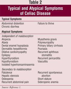 Gluten intolerance and celiac disease