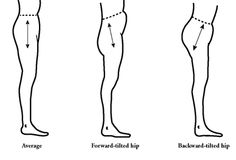 Illustration showing the different posture types-Lots of good info on pants fitting