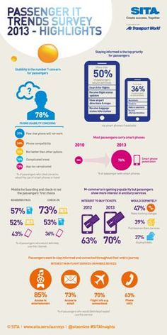 2013 SITA/Air Transport World Passenger IT Trends Survey Infographic. Learn more about the survey here http://www.sita.aero/content/passengers-say-yes-technology-mobile-usage-still-low