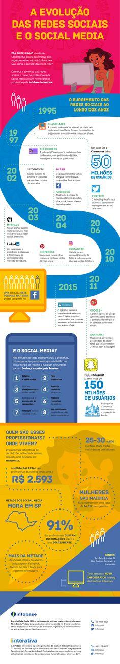 A evolução das redes sociais e o Social Media                                                                                                                                                                                 Mais