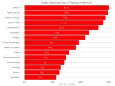 The Fastest Growing Areas of Startup Investment in 2015