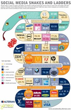The Top 50 Brands in Social Media - #Infographic