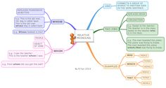 This mind maps shows the relative pronouns (with examples) used in the English language. Relative Clauses, Relative Pronouns, English Pronouns, English Grammar, English Lessons, Learn English, English Class, English Language Learning, Teaching English