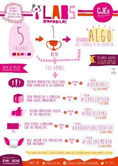 #LABSespabila! 5 #SesionesGolfas para #codiseñar propuestas para #espabila-r! Nos encantan estos retos! Inscripciones hasta el 17 Septiembre. Te atreves? http://www.espabila.es/index.php?option=com_content&view=article&id=44&Itemid=207
