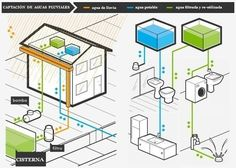 Diferentes ideas y diseños para recolectar y reutilizar el agua de lluvia o las aguas grises. - Vida Lúcida