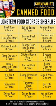 The Best Survival Food: Canned Food and Pantry Food Shelf Life Best Survival Food, Survival Life Hacks, Camping Survival, Survival Prepping, Survival Skills, Outdoor Survival, Wilderness Survival, Survival Supplies, Survival Shelter
