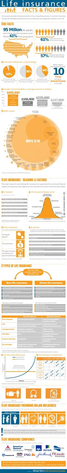 LIFE INSURANCE FACTS & FIGUREShttp://www.riograndeins.com/insurance-life.htm