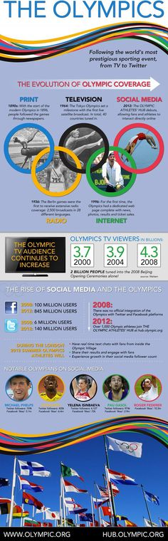 An nice infographic from the IOC looking at how media coverage of the Olympics has evolved over time, culminating in this year's social media Olympic Hub