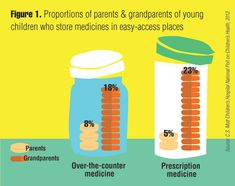 C.S. Mott Children's Hospital National Poll on Children's Health shows easy-access medicines a poisoning risk for kids at home.    This week (March 17-23) is National Poison Prevention Week. Visit http://www.poisonprevention.org/poison.htm for more information.