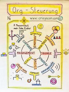 Videoanalysen, Medientrainings, Präsentations & Auftrittstechniken, Anerkennungscoaching, Visualisierungen, Vermittlungs- & Verhandlungstechniken