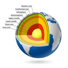 This Picture Shows Earths Layers Crust Mantle Outer Core Inner Core
