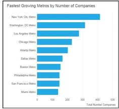 Fastest Growing Us Metropolitan Areas By Number Of New Companies Consumer Data Medical Facts Social Web