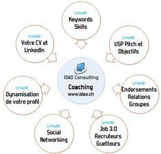 Coaching LinkedIn