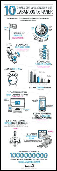 #infographie #Ecommerce 10 choses que vous ignoriez sur l'abandon de panier - SaleCycle France