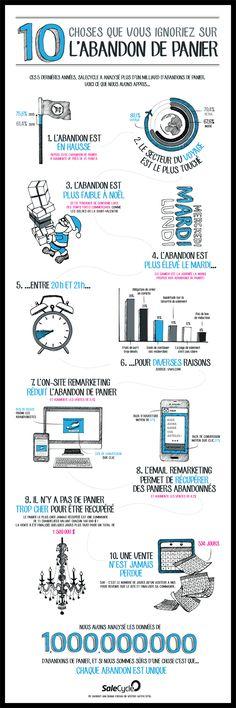 #infographie #Ecommerce 10 choses que vous ignoriez sur l'abandon de panier - SaleCycle France