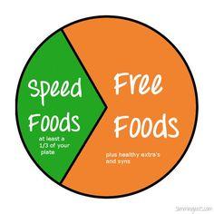 Slimming World List Speed Vegetables Google Search Slimming World Pinterest Slimming