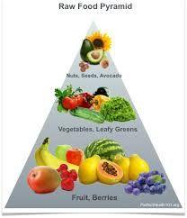 piramide raw