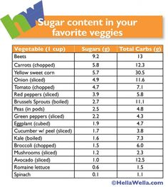 Sugar in vegetables chart Sugar Content in your Favorite Veggies Chart Vegetables – 1 cup Sugars grams, Total carbs grams