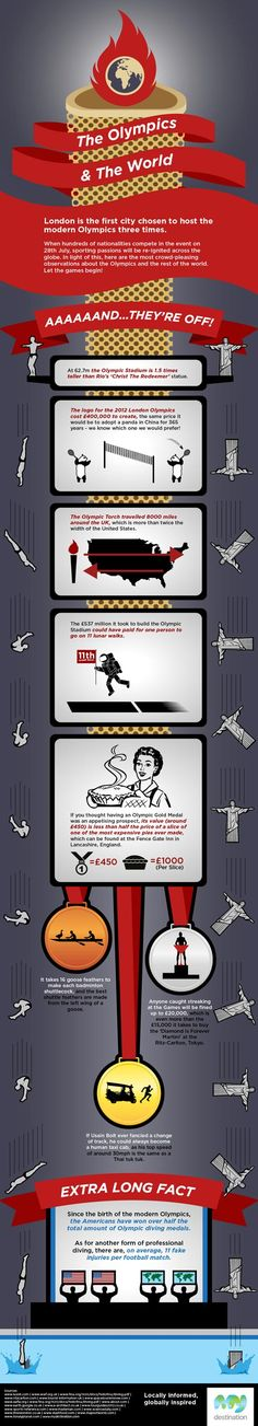 London Olympics Interesting Facts #Infographic. Add Around The Rings on www.Twitter.com/AroundTheRings & www.Facebook.com/AroundTheRings for the latest info on the #Olympics.