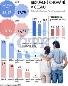 Průzkum sexuálního chování v ČR