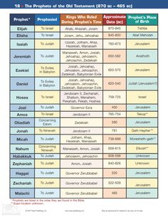 the prophets during the age of kings in Judah | Kings of Judah Chart