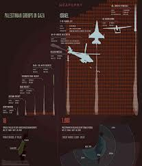cold war style infographic - Google Search
