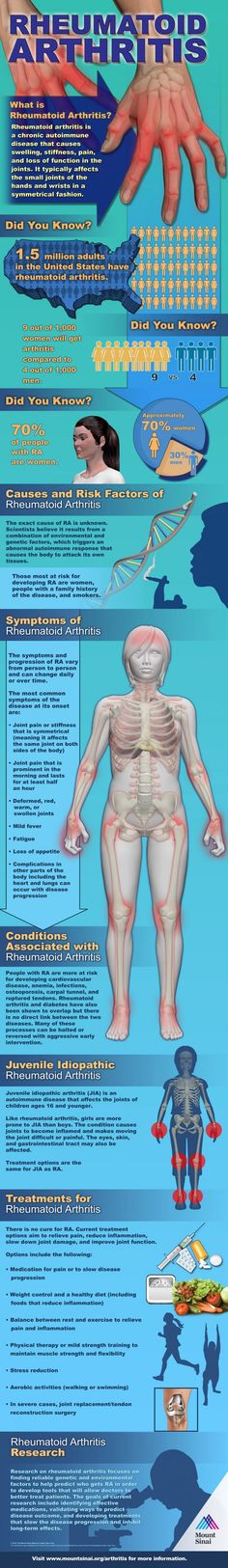 Rheumatoid Arthritis Infographic