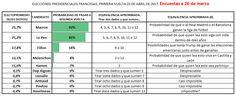 Electopromedio Francia: Se acortan las distancias entre los cuatro candidatos