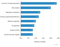 Top Reasons for Purchasing Software