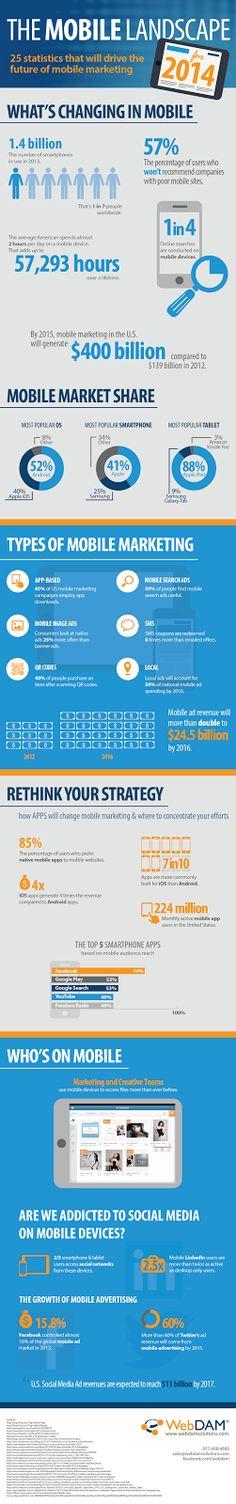 25 chiffres qui montrent l'importance du marketing mobile #infographie