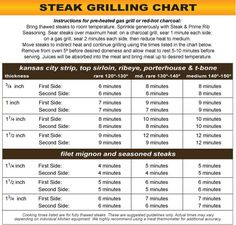 "This very handy steak grilling chart from Steak Enthusiast lists how long to grill your different cuts of steak based on thickness and how ""done"" you want your steak! #wagyu #grillingtips"
