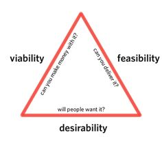 The golden triangle of product design and development