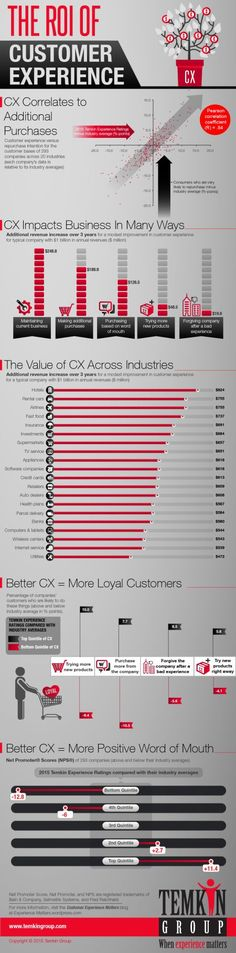 ROI of Customer Experience (Infographic) | Customer Experience Matters®. If you like UX, design, or design thinking, check out theuxblog.com