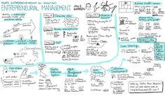 Modern entrepreneurial management: The Lean Startup