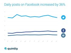 Die Social Media Benchmark Analyse von Quintly zeigt, dass die Facebook Postingfrequenz von Unternehmen um 36 % gestiegen ist.