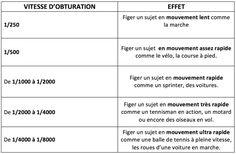 "Conseils pour des photos ""Sportives"""