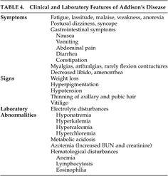 Addison's Diseases Symptom | ... Profile of Addison's Disease: Revisiting a Forgotten Phenomenon