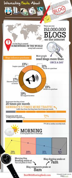 Amazing Facts about Blogging Infographic #Infographics