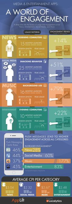 Media and Entertainment Apps: A World of Engagement #infographic #Apps #infografía
