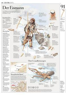 Der Eismann, der Ötzi // man of the Oetz Valley Foreign Language Teaching, Classroom Language, The Iceman, Languages Online, Human Evolution, Stone Age, German Language, Science Classroom, Teaching Art